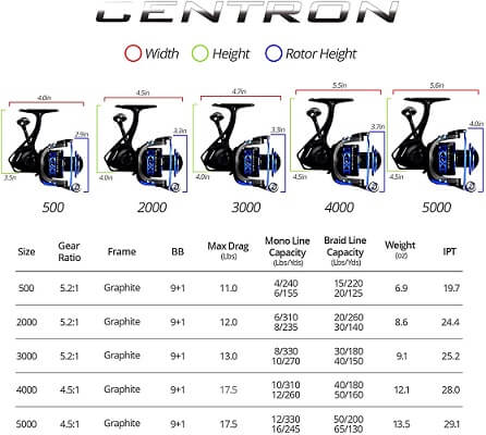 Kastking Summer and Centron Spinning Reel