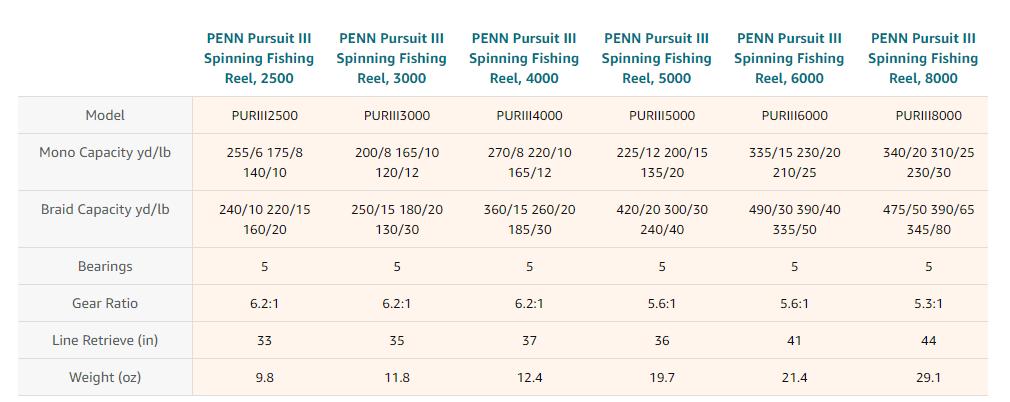 Penn Pursuit III Spinning Fishing Reel models
